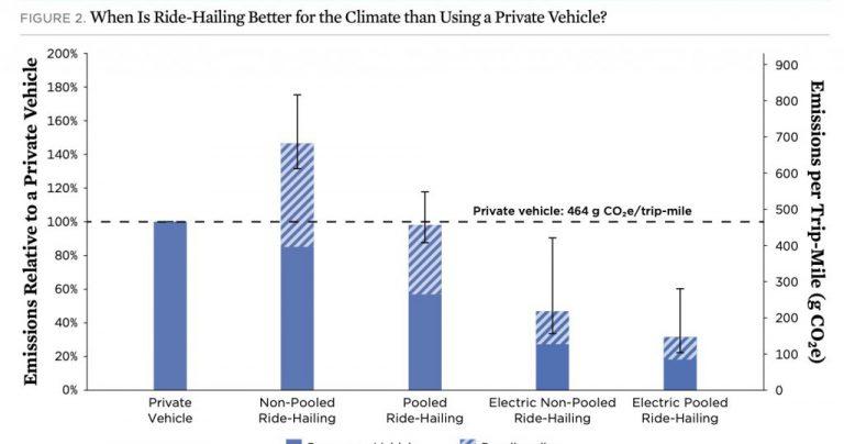 Такси-сервисы не помогают экологии — они генерируют на 70% больше выбросов