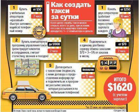 На многочисленных сайтах вакансий — тысячи предложений о работе водителем в такси. Фото: Сегодня.ua