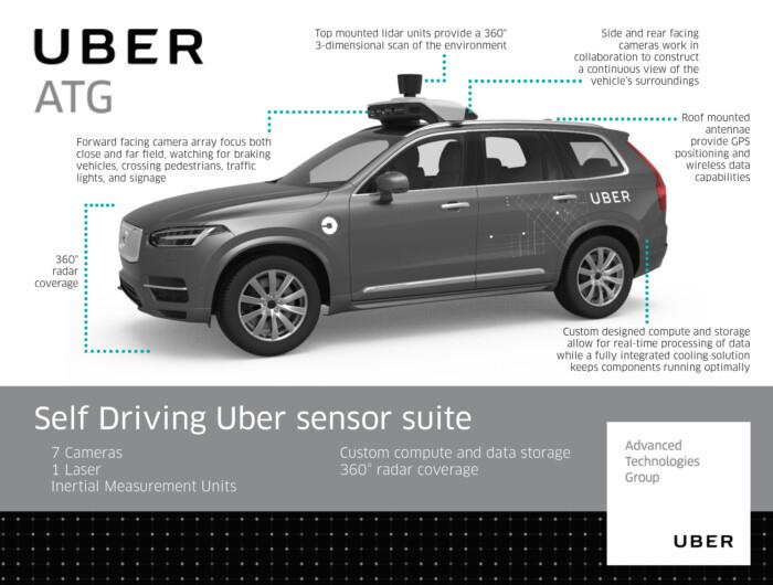 Проблемы беспилотного подразделения Uber: Беспилотник не может проехать и километра